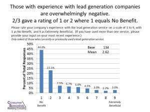 Sixty-seven percent of remodelers who have experience with a lead-gen company feel that it had no benefit.