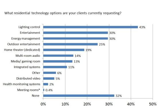 Technology Trends chart