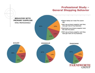 Remodelers are a loyal group, with 67 percent using the same primary supplier it did five years ago.