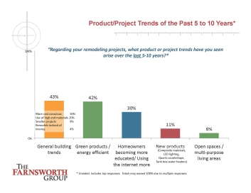 This slide shows predicted remodeling trends for the next five and 10 years.