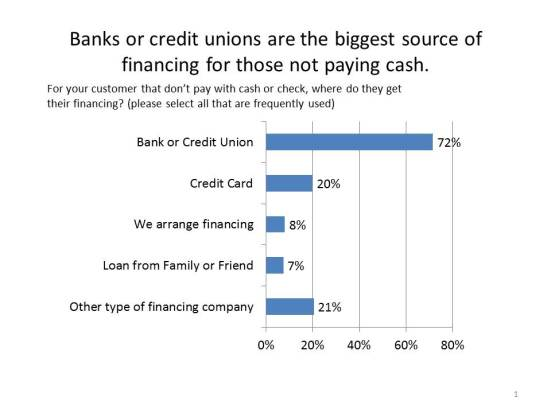 Banks or credit unions are the biggest source