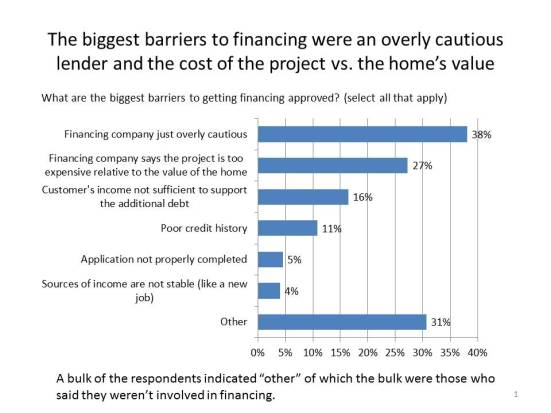 The biggest barriers to financing were an overly